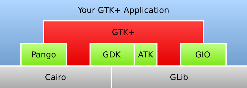 architektura GTK+